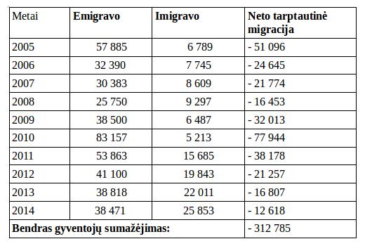 emigracija.statistika
