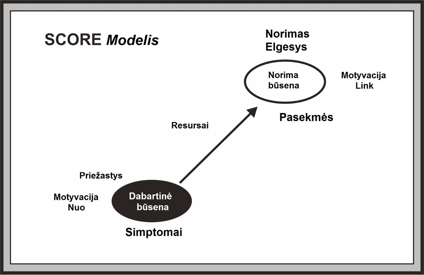 score_modelis