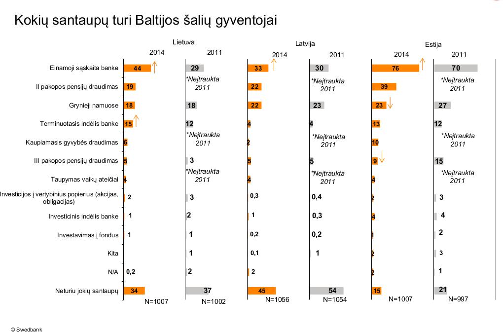 Baltijos-taupymo-tyrimai