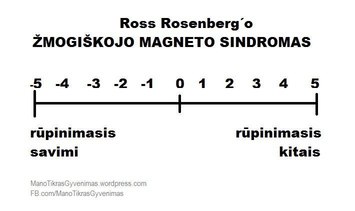ross-rosenberg-zmogiskojo-magneto-sindromas-manotikrasgyvenimas