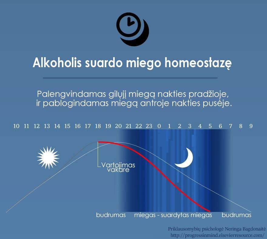 miegas-homeostaze