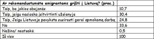 ar-rekomenduotumete-emigrantams-grizti-i-lietuva