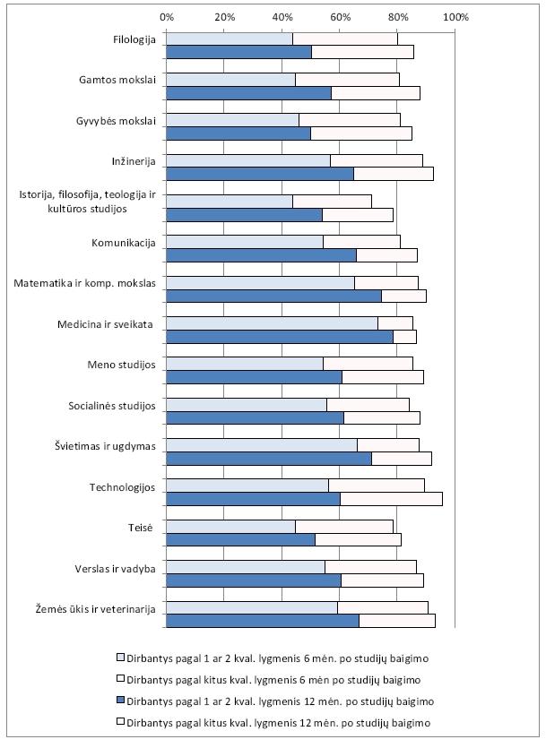 2013 m. antrosios pakopos bei vientisųjų studijų absolventų įsidarbinimo ir įsidarbinimo pagal kvalifikaciją rodikliai 6 ir 12 mėn. po studijų baigimo laikotarpiais